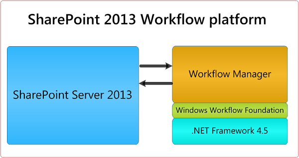 SharePoint Workflow services